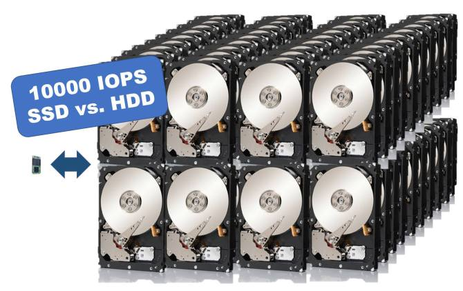 10,000 IOPS を SSD vs. HDD