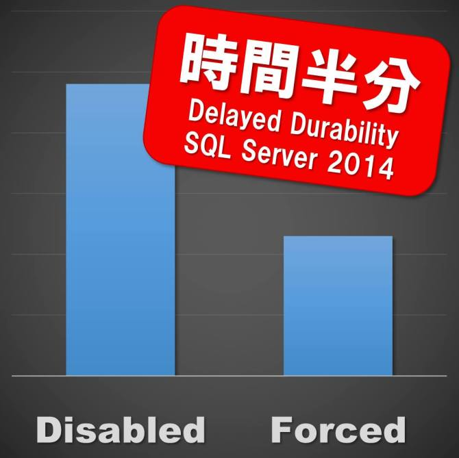 時間半分 .. Delayed Durablity